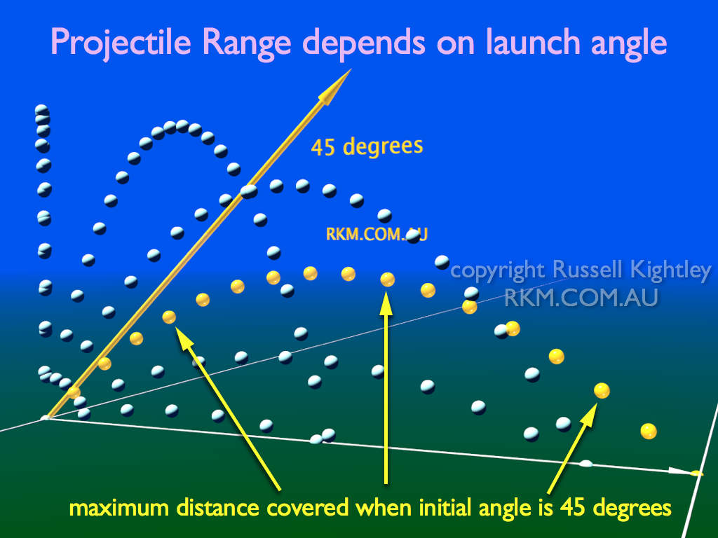 Labelled diagram of showing how the launch angle influences the range of a projectile