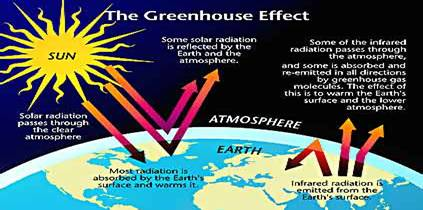 Greenhouse Effect -- NACC/USGCP graphic