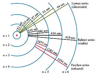 an introduction to the niels bohrs model of the hydrogen atom Introduction the electronic the first model to explain the line spectra of the elements was proposed by niels bohr in the early 1900s this model can be summarized by a few fundamental assumptions: the wavelengths calculated using the bohr model in part a for the hydrogen atomexplain why.
